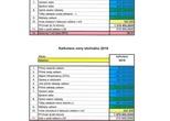 Kalkulace ceny vodného a stočného pro rok 2019